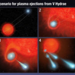 Artist's Illustration of Scenario for Plasma Ejections from V Hydrae